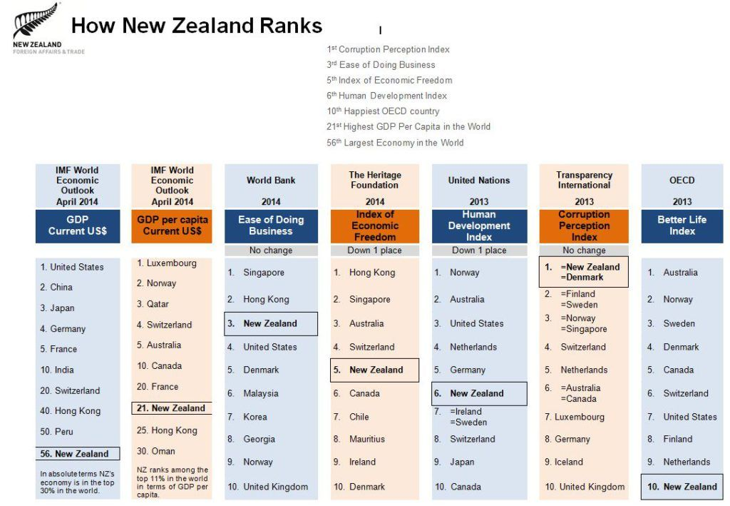 NZ international ranking