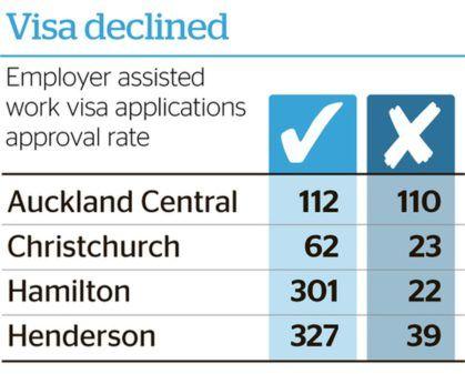 Отказы в визах в Новой Зеландии