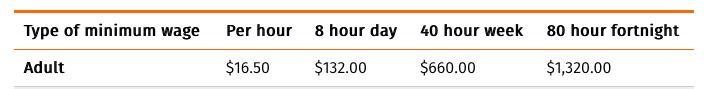 минимальная заработная плата в новой зеландии