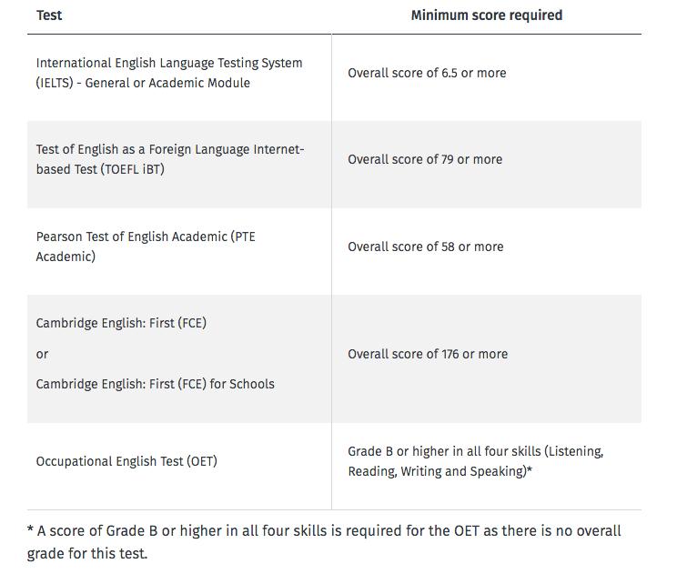 Тесты на знание ангоийского языка, принимаемые для рабочей визы серебряный папоротник